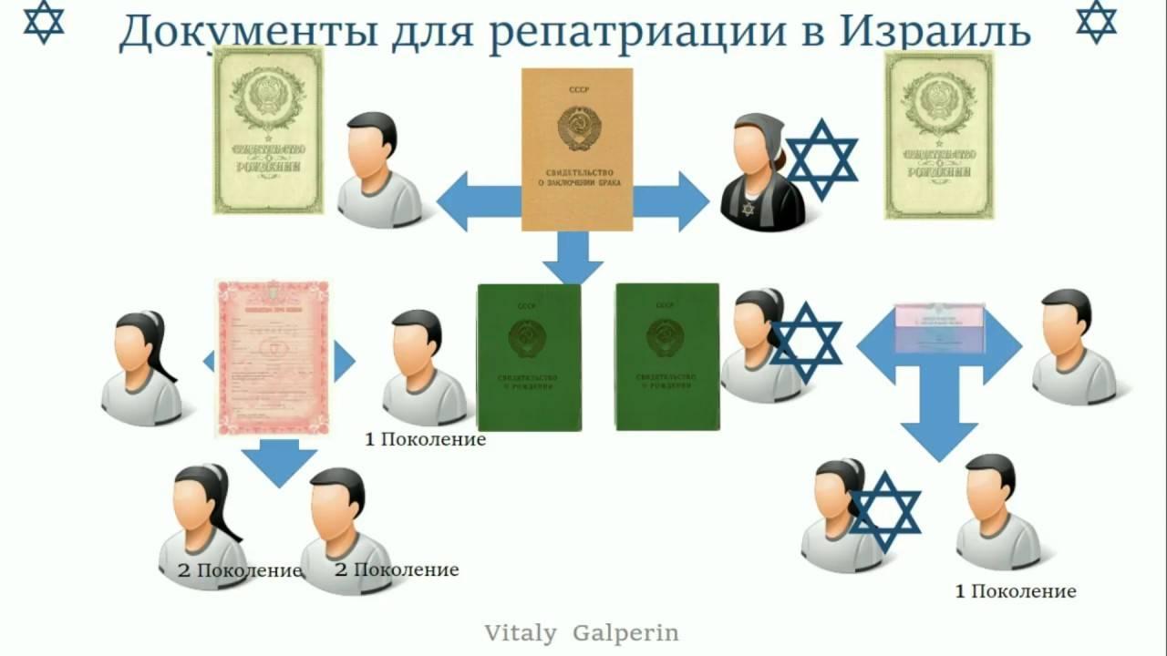Репатриация в израиль: с чего начать и кто поможет?