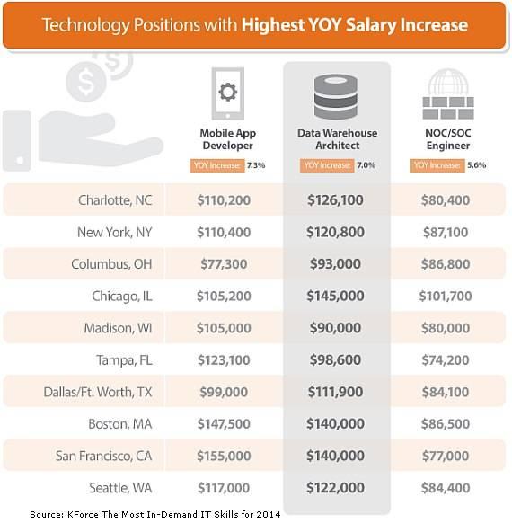 Сколько зарабатывают it специалисты в сша | зарплаты программистов в америке