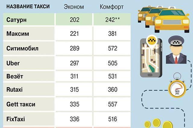 Аренда авто в италии 2021 — советы, цены на прокат автомобиля в италии, документы   туристер.ру