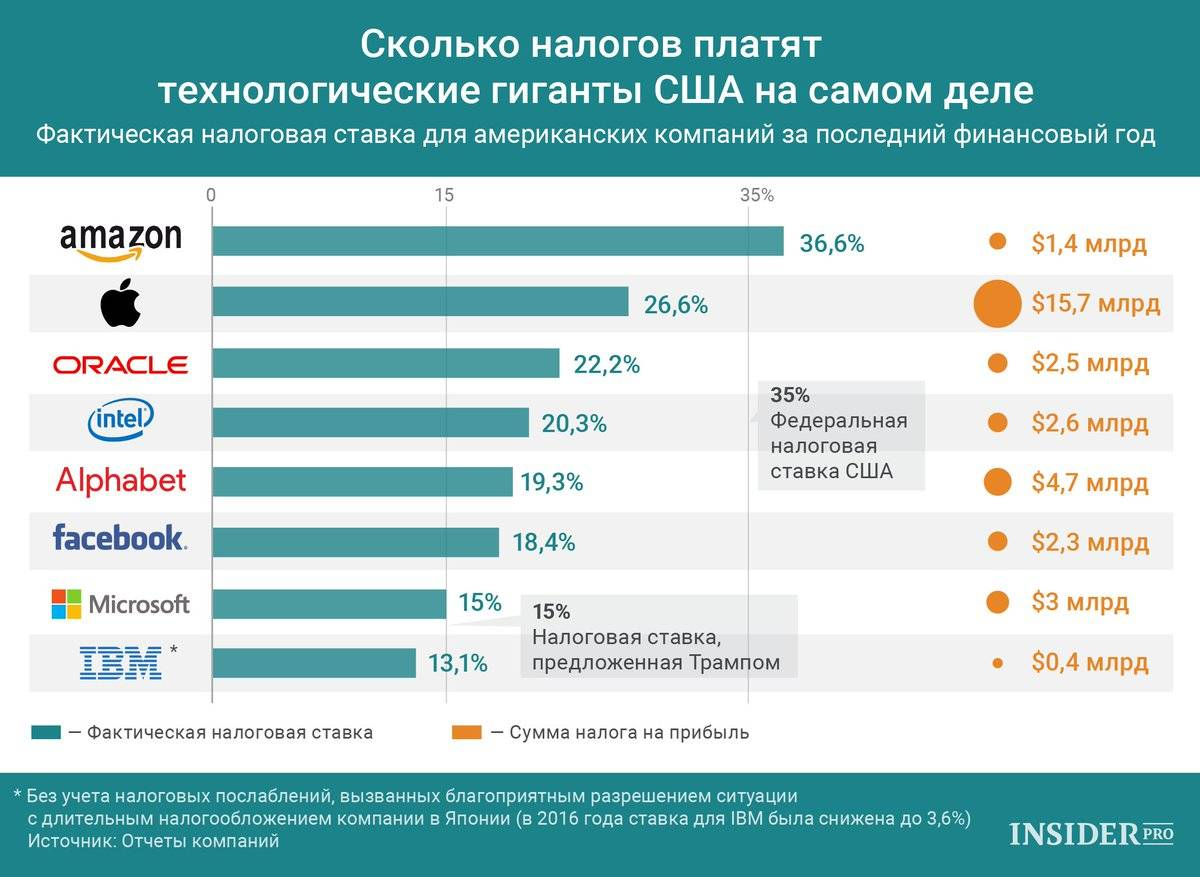 Лучшие бизнес-идеи в сша в 2021 году для русских