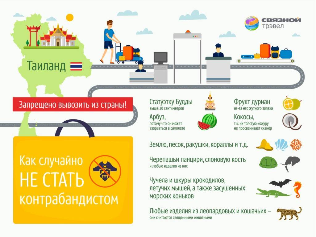 Таможенные правила ввоза товаров в россию 2021