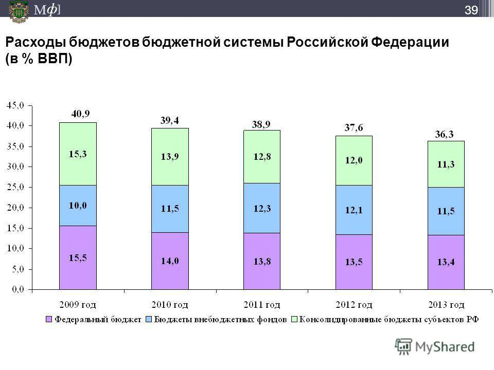 Долговой разгон: почему дефицит бюджета сша вырос более чем в 100 раз — рт на русском