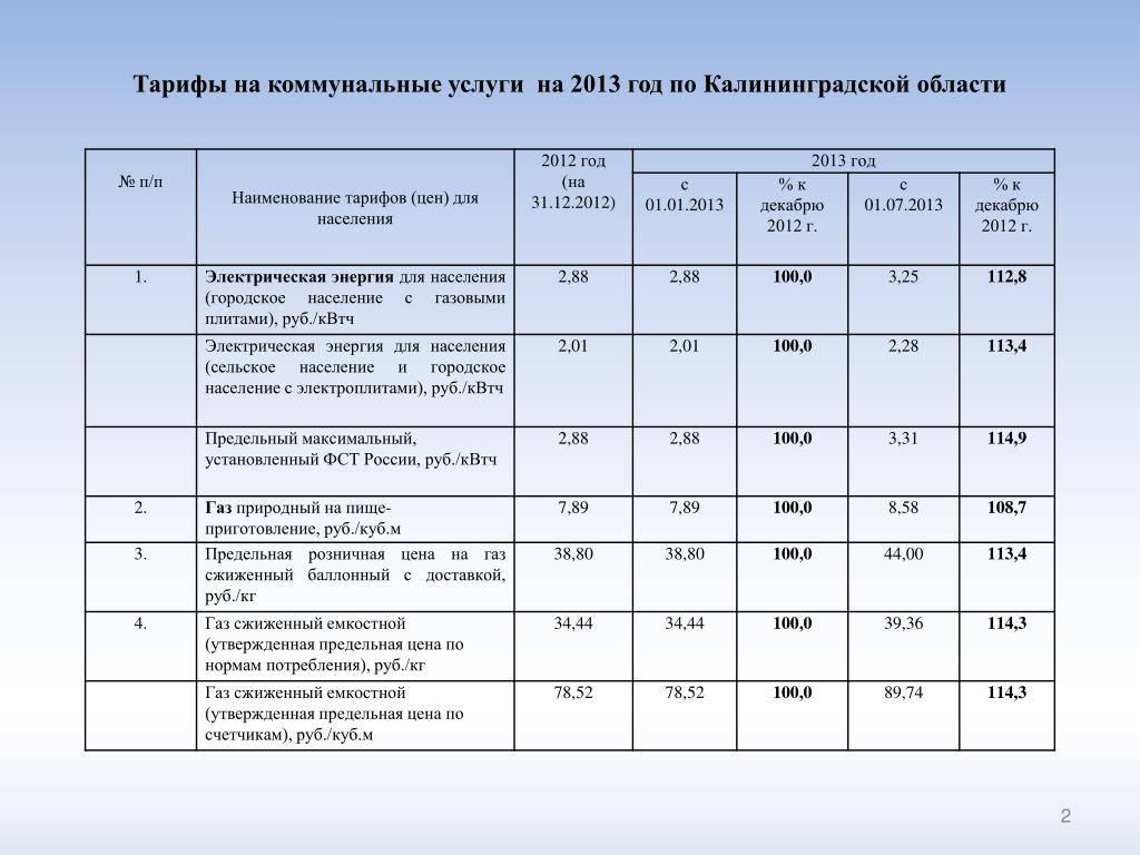 Коммунальные платежи в польше в 2021 году: стоимость газа, электроэнергии