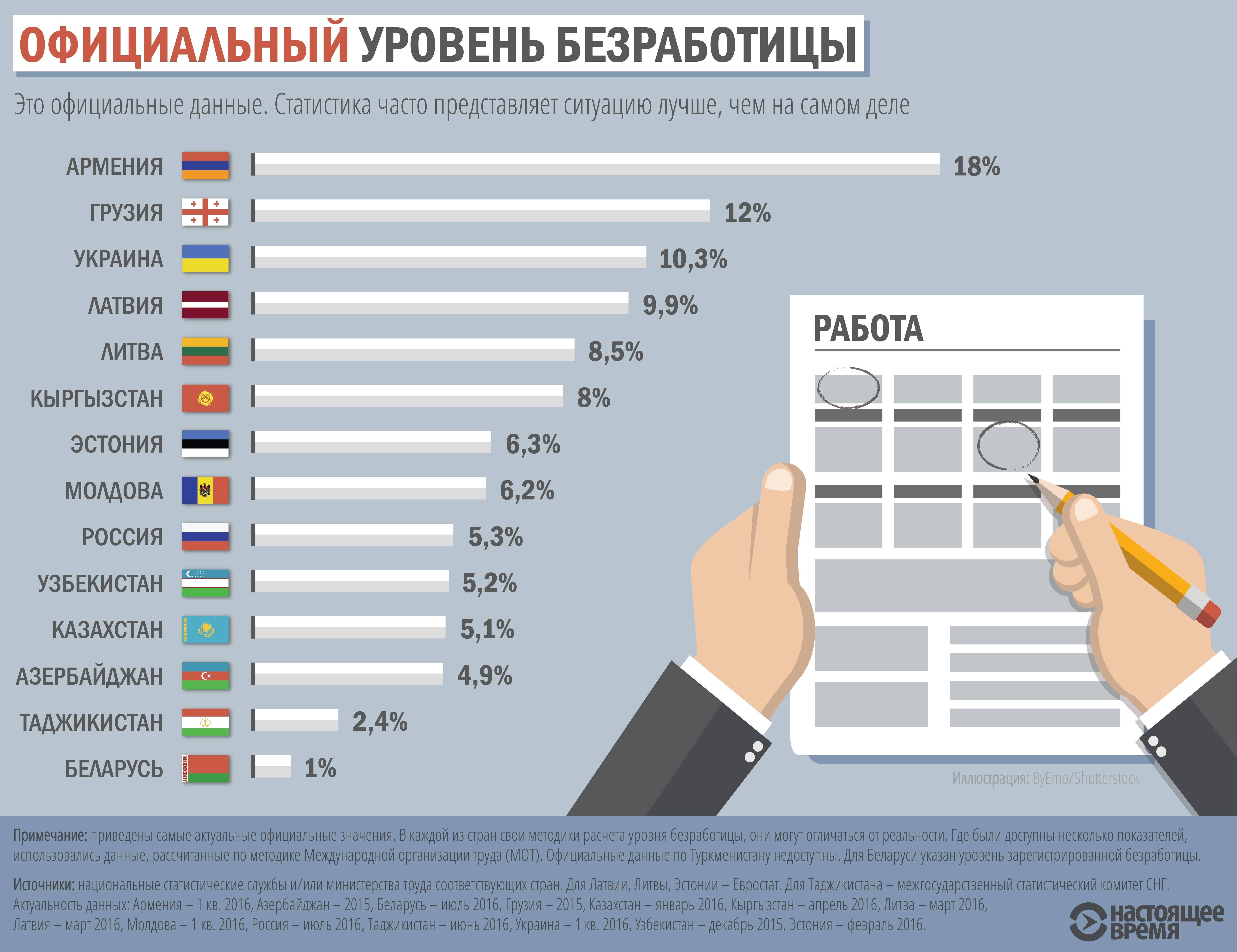 Экономика латвии. статистика онлайн