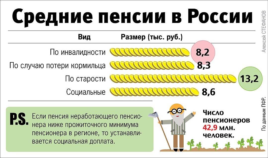 Пенсии по росстат: размер, количество пенсионеров, возраст