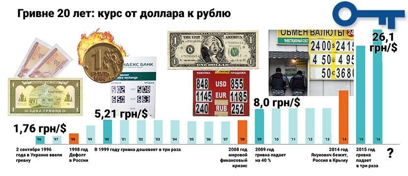 Американский доллар ($) — официальная валюта сша на туристер.ру