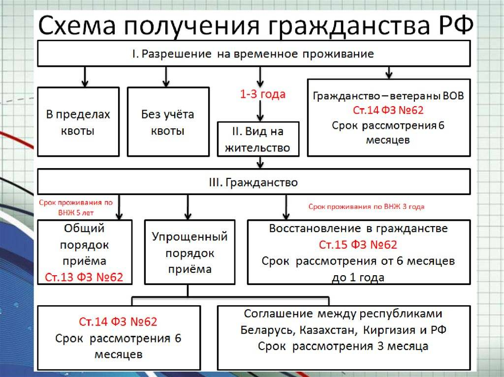 Гражданство великобритании для россиян — все способы получения в 2021 году