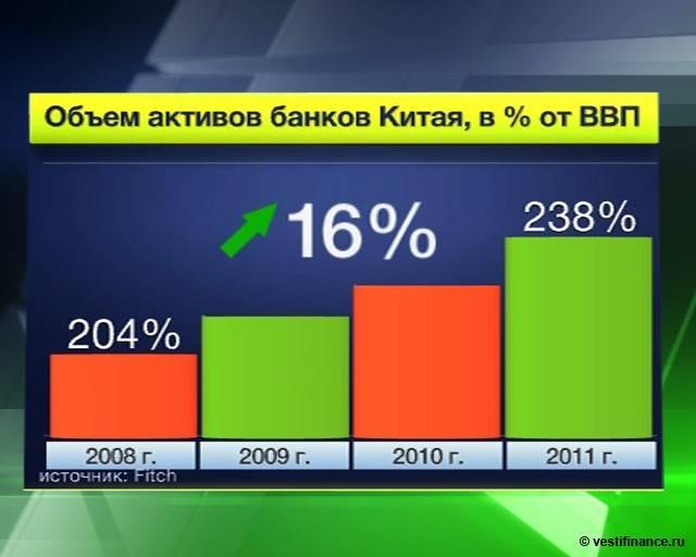 Банковская система китая: особенности и сравнение с другими :: businessman.ru
