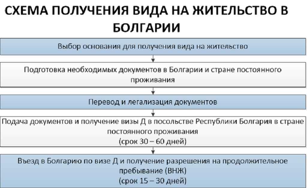Получить вид на жительство в болгарии гражданину россии при покупке недвижимости: условия +видео