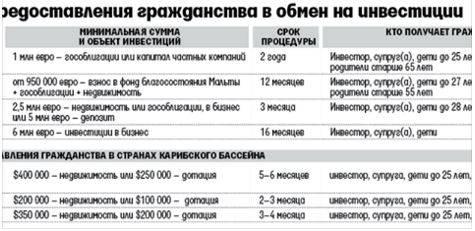 Получение гражданства кипра для россиян в 2021 году — изменения и нюансы