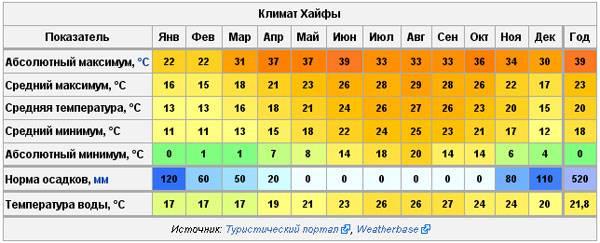 Израиль в марте: погода, климат, температура, цены
