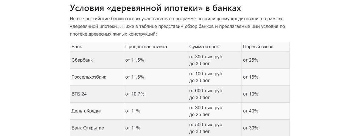 Ипотека в чехии для россиян в 2020 году: как взять иностранцу?