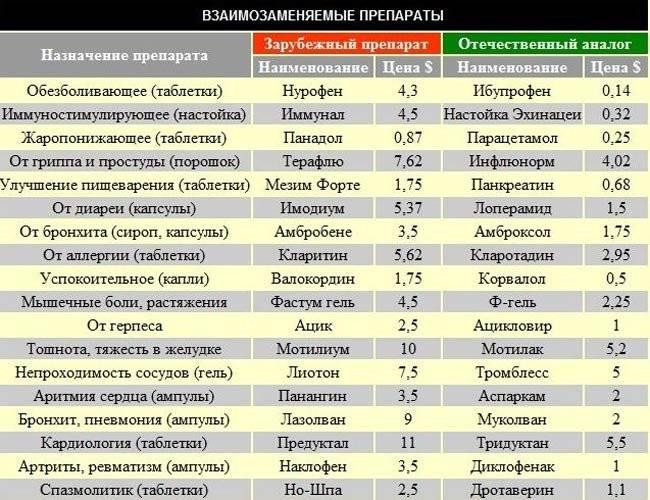 Покупаем лекарства в чехии: список симптомов на чешском