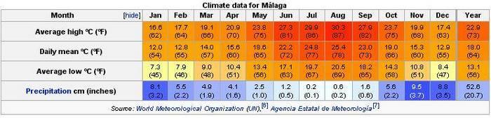 Климат и погода в испании