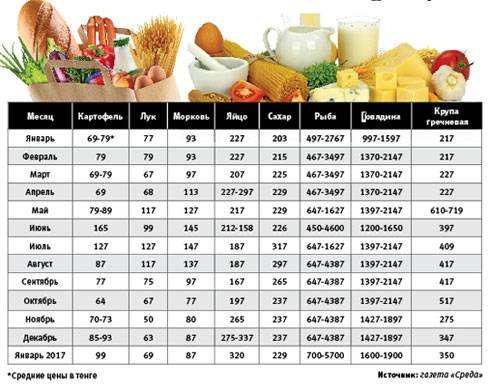 Цены в сша в 2021 году: питание, продукты, проживание, развлечения