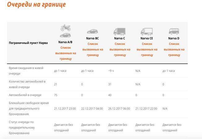 Электронная очередь на эстонской границе: бронирование и цена
