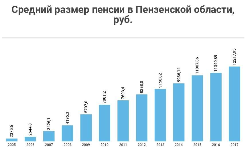 Пенсия в чехии и австрии: размер средней и минимальной в 2021 году | пенсия - расчёт, начисление, индексация, льготы, выплата