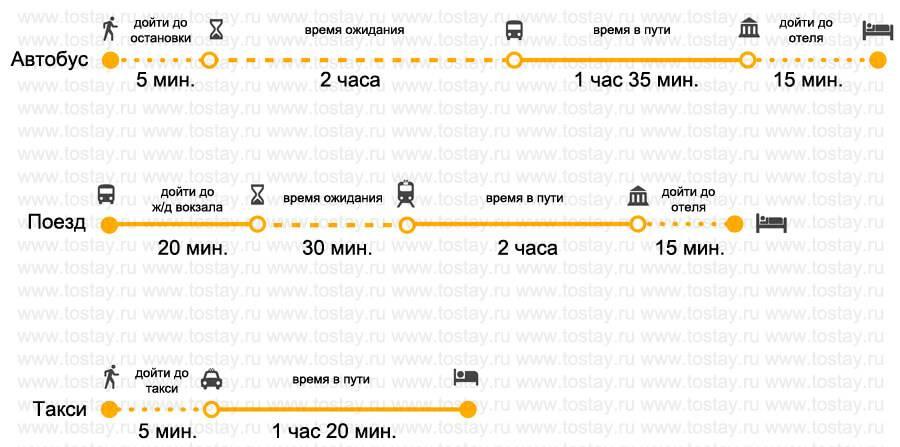 Расстояние от ллорет де мар до барселоны: как добраться, сколько ехать