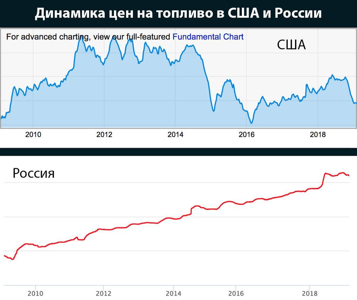 Сколько стоит бензин в сша сегодня? заморские цены в рублях по курсу 2018 года