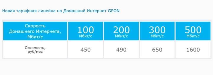 Рейтинг сотовых операторов связи 2021 по качеству и цене
