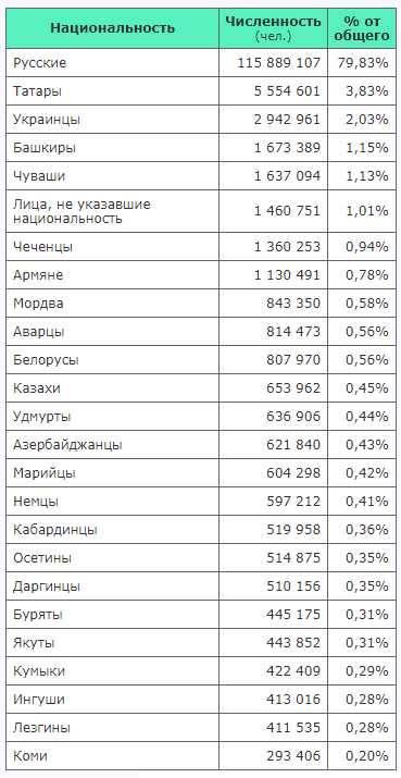 Национальности и этнические группы чехии в 2021 году