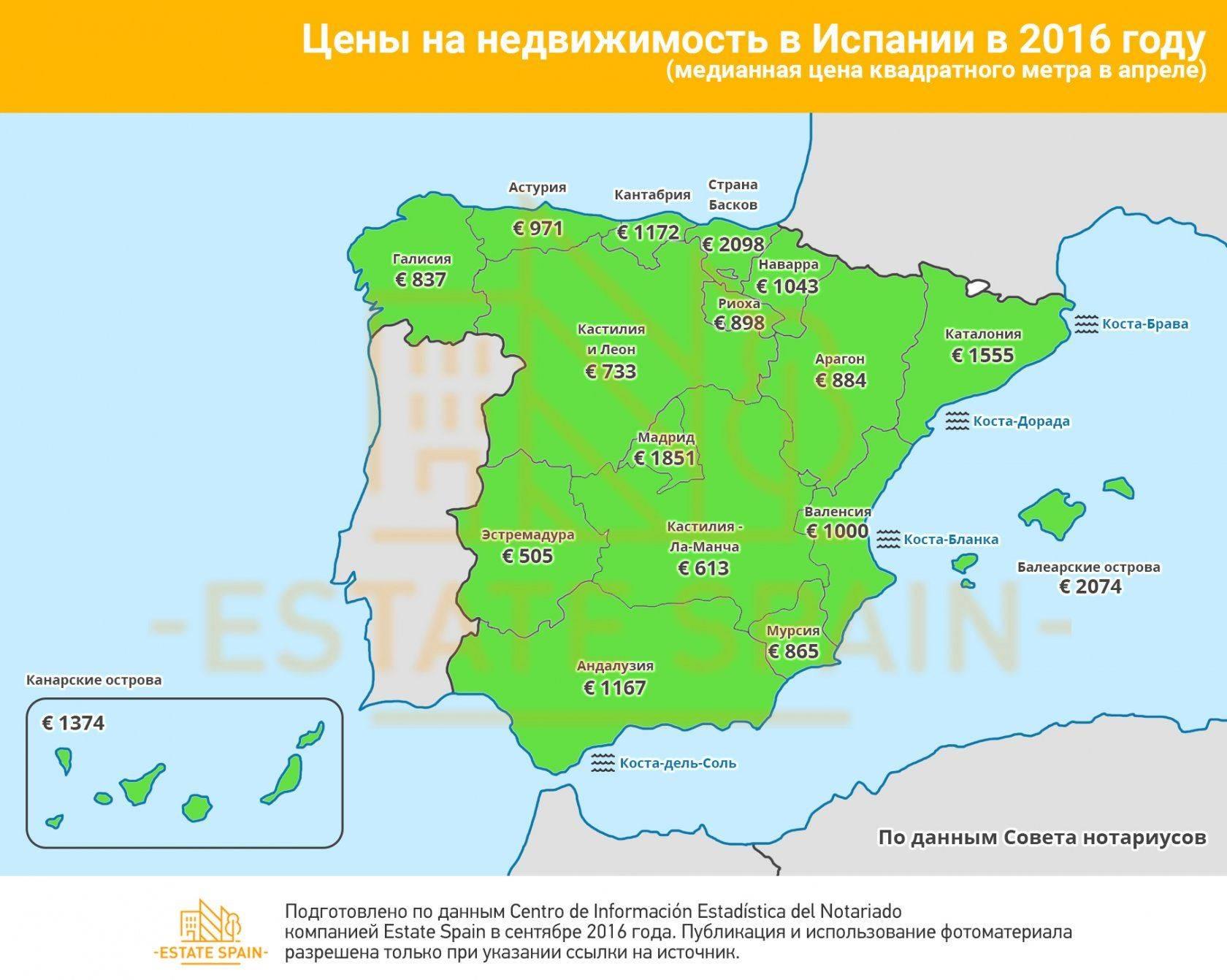 Рынок труда в испании 2020: профессии, зарплаты и налоги