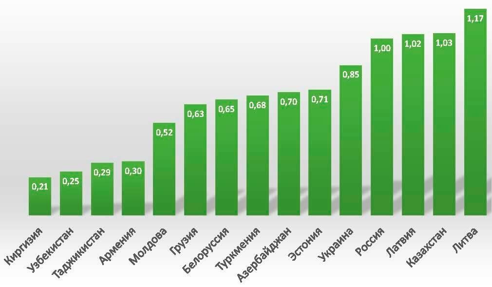 Рейтинг стран мира по ввп на душу населения 2019 года — тюлягин