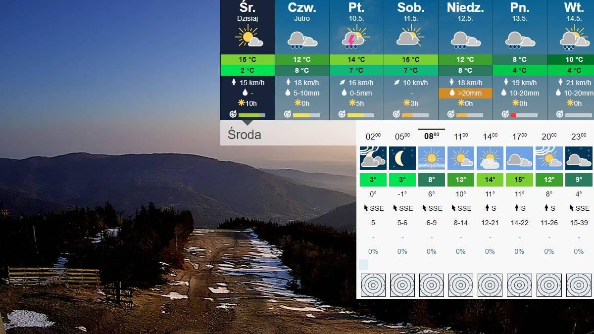 Польша зимой, весной, летом, осенью - сезоны и погода в польше по месяцам, климат, tемпература
