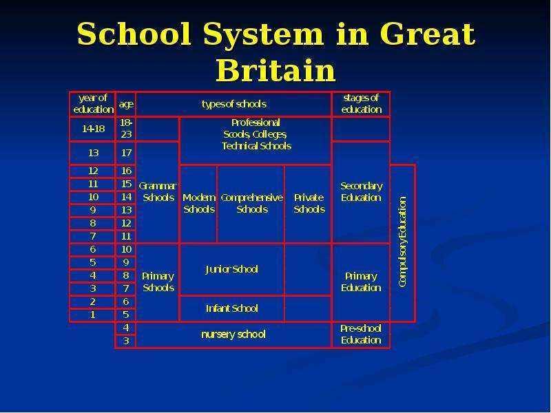 Система школьного образования в англии