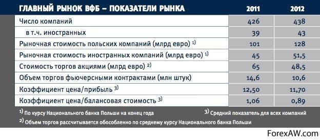 Средняя зарплата в польше и минимальная в 2021 году для украинцев