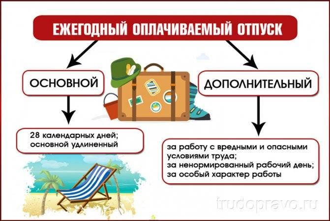 Особенности предоставления отпуска в рабочих днях — audit-it.ru