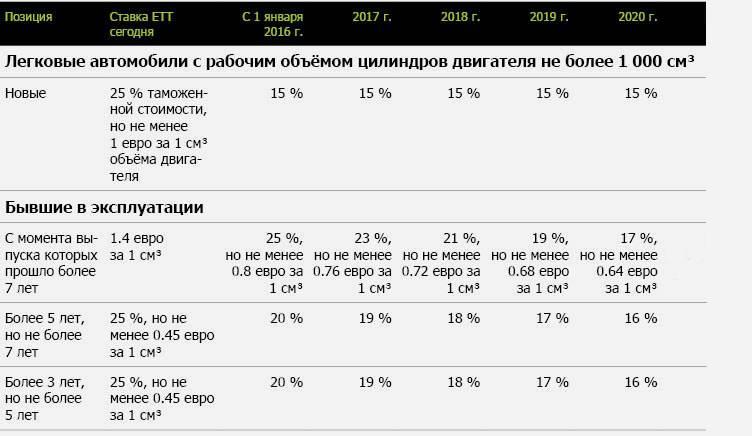 Растаможка авто из киргизии в россии 2021 - сколько стоит, как купить и пригнать машину, калькулятор