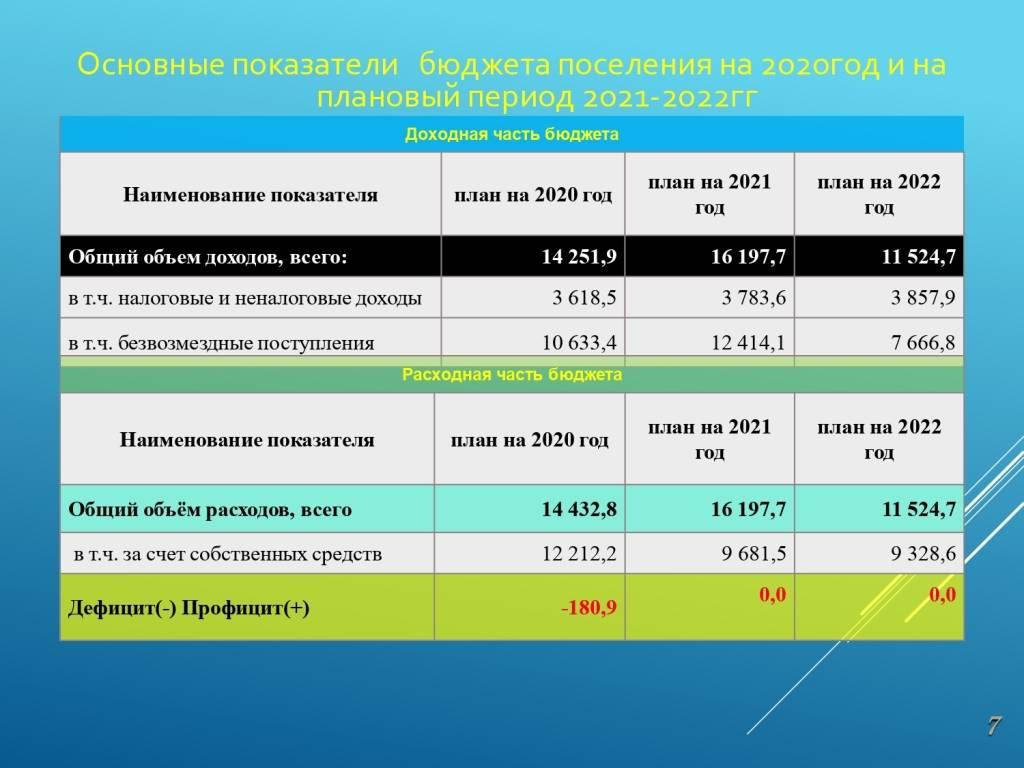 Письмо минфина россии от 10 сентября 2020г. n02-05-11/79909 о подготовке проектов законов (решений) о бюджетах бюджетной системы рф на 2021г. (2021г. и плановый период 2022 и 2023гг.)