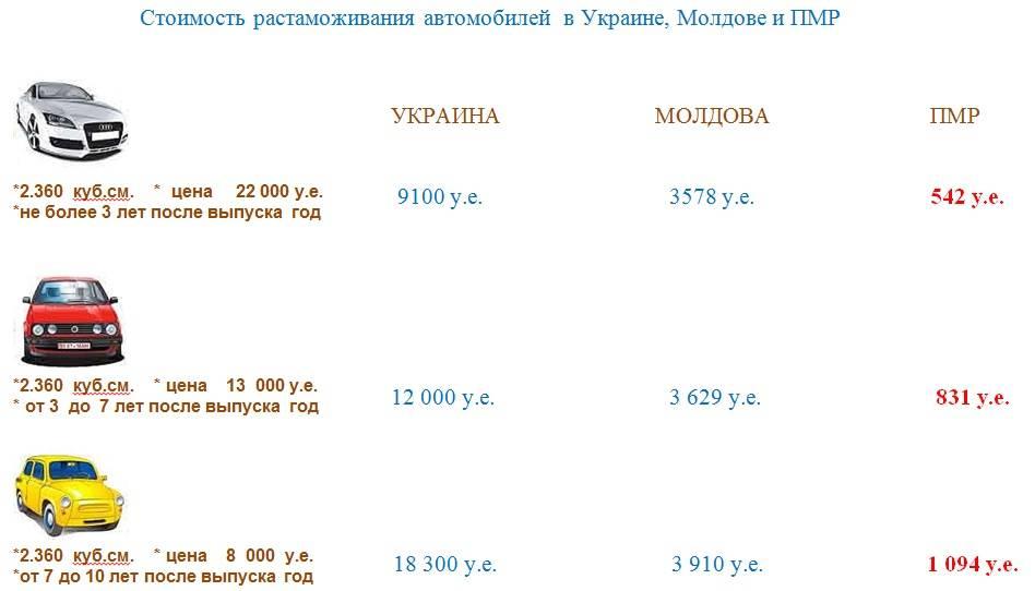Таможенный калькулятор онлайн, стоимость растаможки автомобилей в рб. расчет таможенной пошлины на автомобиль и ставки таможенных пошлин на auto.tut.by