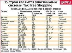 Tax free - что это и как правильно оформить покупки в европе