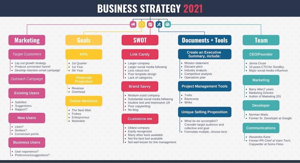 Топ новых бизнес идей 2021. бизнес которого еще нет в россии