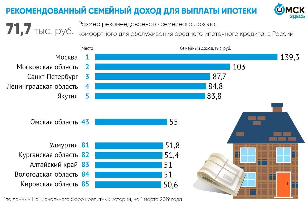 Ипотека в германии в 2021 году, условия, процентая ставка для немцев и для россиян
