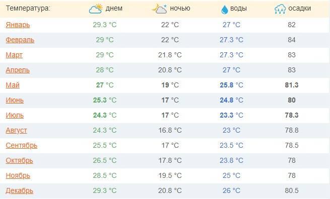 Погода в израиле по месяцам
