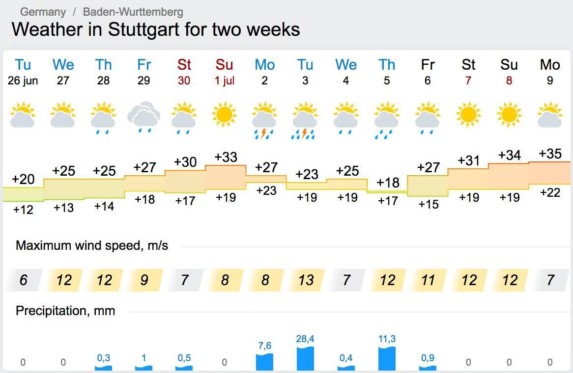 Особенности погоды и климата в болгарии по месяцам