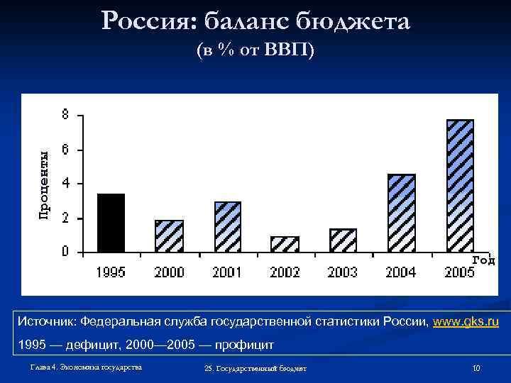 Показатели экономики эстонии, прибалтики и беларуси