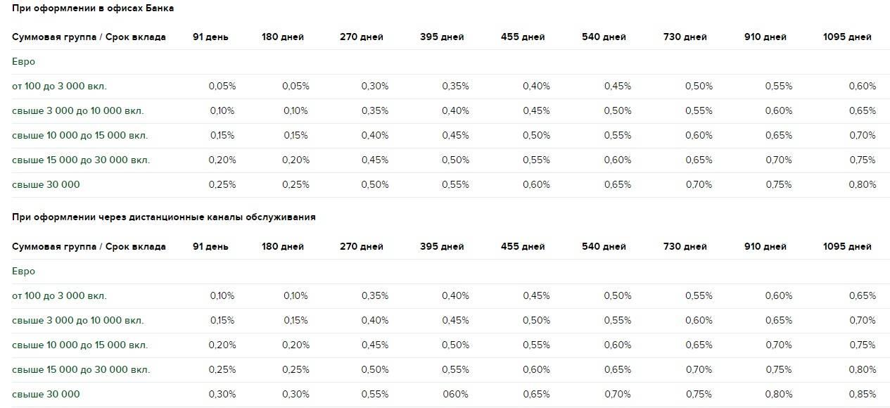 Депозиты в германии в 2021 году: проценты на накопительный вклад