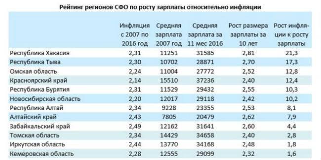 Среднеотраслевая зарплата в 2020 и 2021 году по оквэд