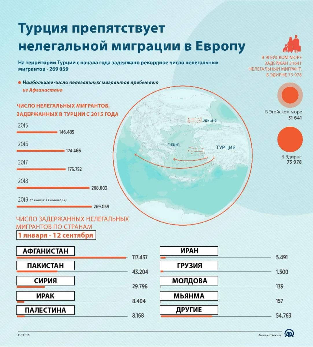 Как получить внж в турции в 2021 году для россиян