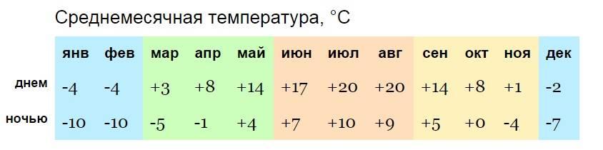 Погода в болгарии летом, климат в болгарии летом, архив погоды по городам