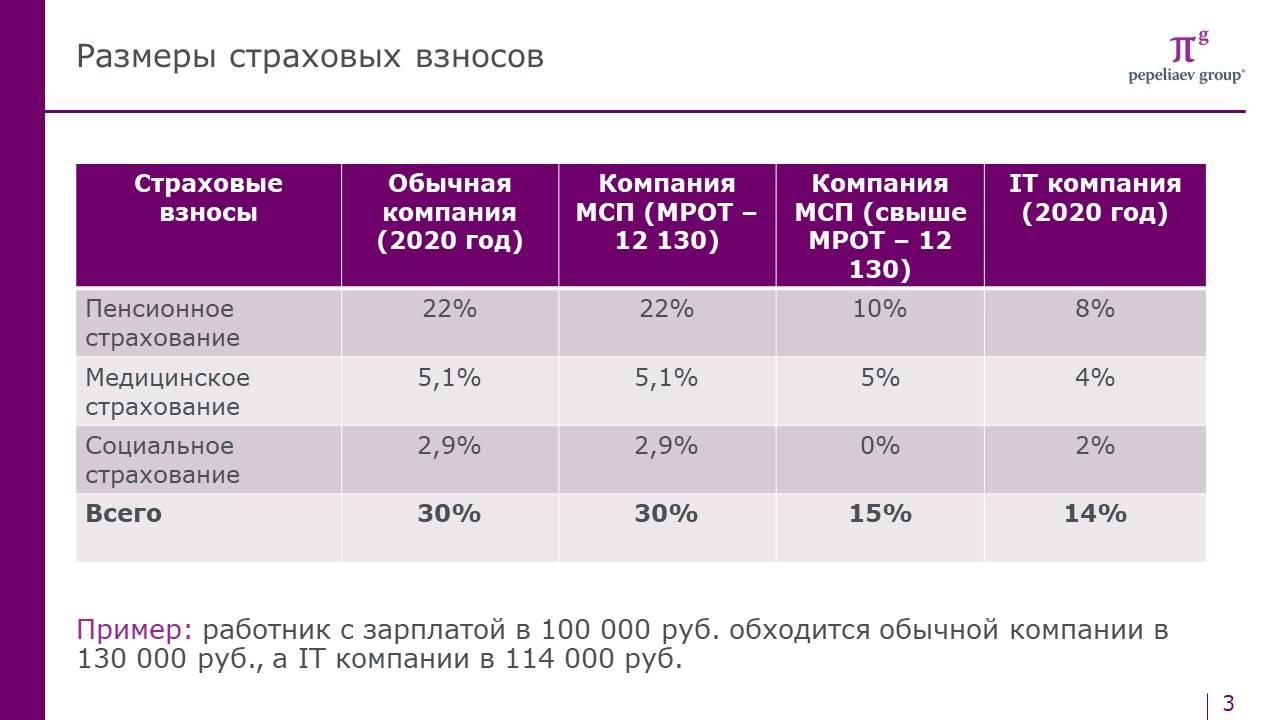 Налоговый климат в латвии