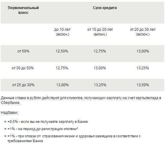 Какие банки дают ипотеку иностранным гражданам в россии