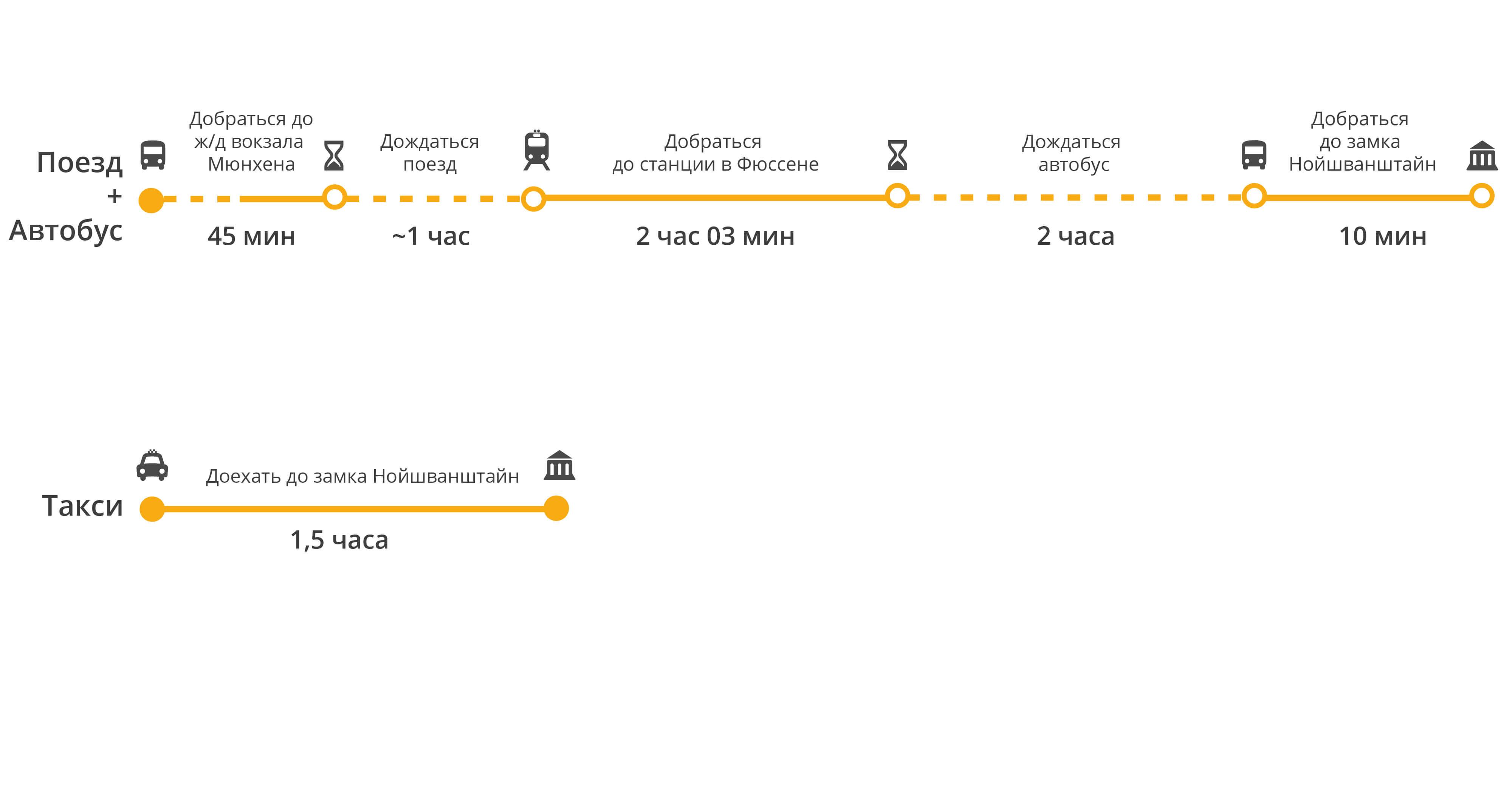 Расстояние от дрездена до мюнхена