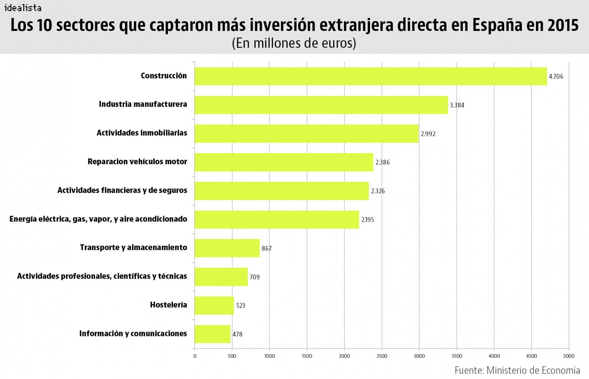 Какие цены ждут нас на курортах испании