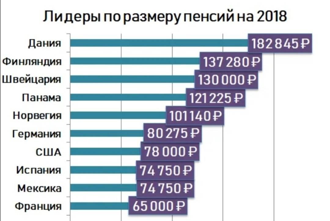 Таблица размеров средних пенсий и возраста выхода на пенсию в странах мира
