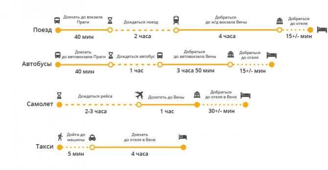 Как добраться из праги в вену в 2020 году: маршруты и цены
